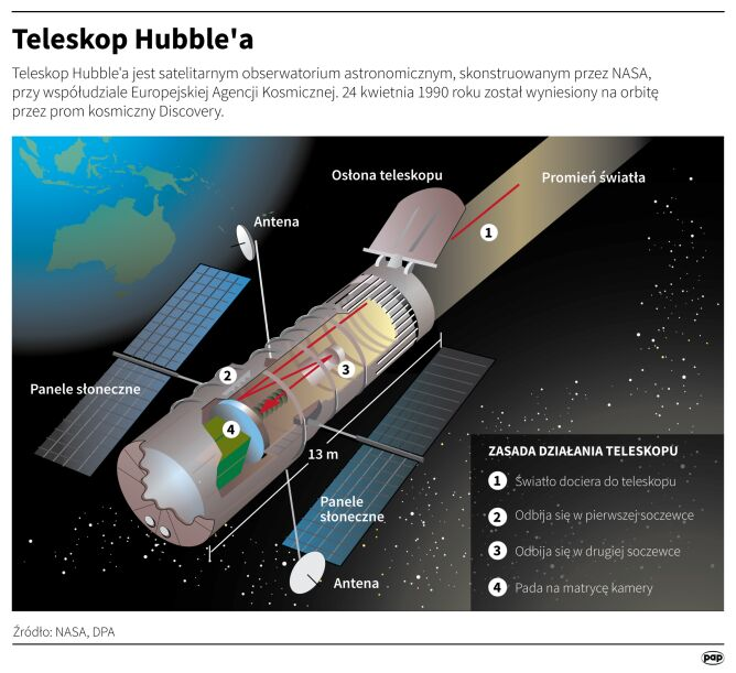 Teleskop Hubble'a (Małgorzata Latos/PAP/DPA/NASA)