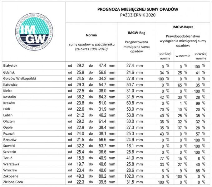 Prognoza miesięcznej sumy opadów w październiku 2020 (źródło: IMGW)