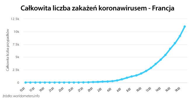 Liczba potwierdzonych przypadków koronawirusa we Francji (worldometers.info)